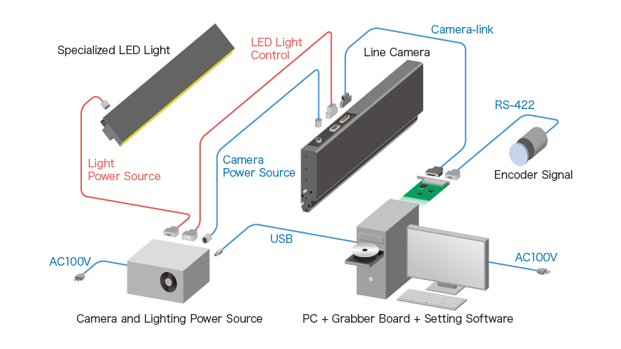 Proximity LineCamera