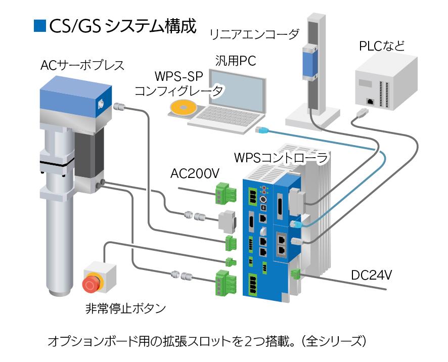 ACサーボプレスのシステム構成図(CSシリーズ&GSシリーズ)