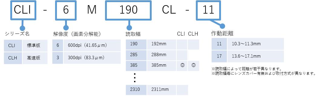型式ルール_接写型ラインカメラ