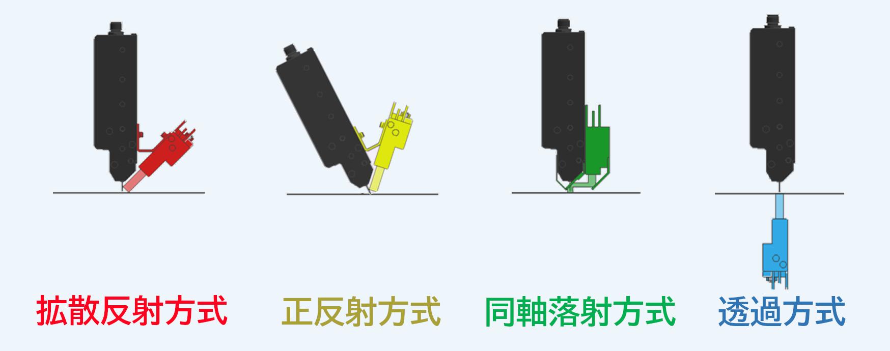 専用LED照明の照射方法_接写型ラインカメラ