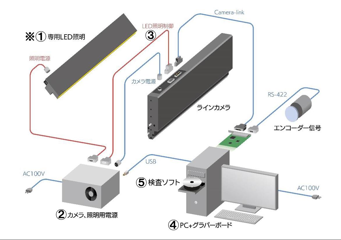 機器構成例_接写型ラインカメラ