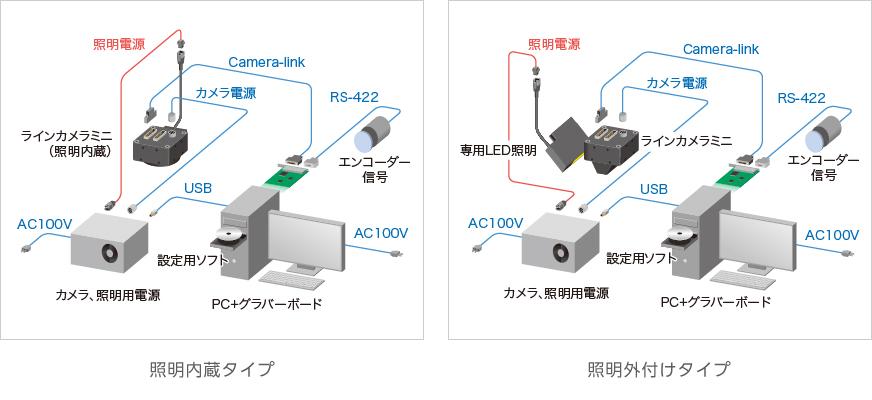 機器構成_接写型ラインカメラmini