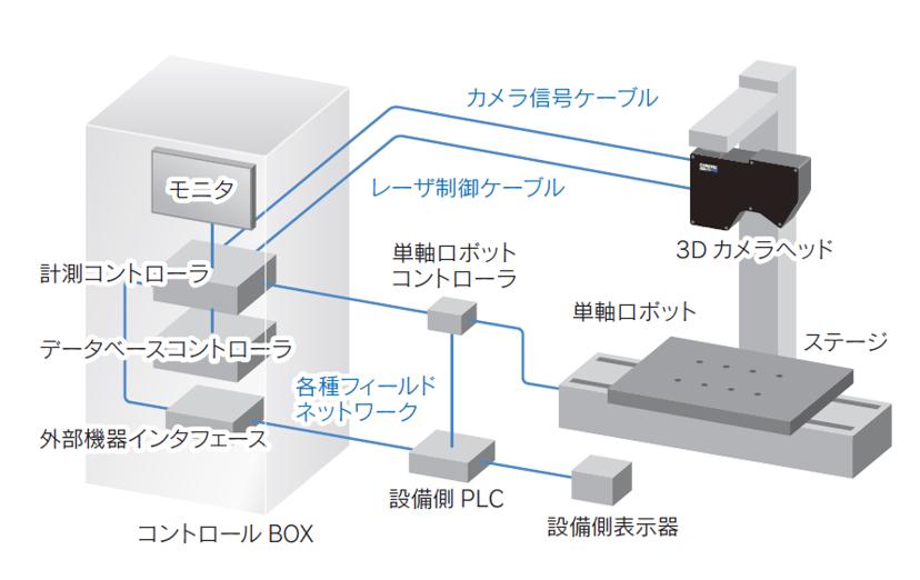 システム構成_容積計測システム_POLASTAR