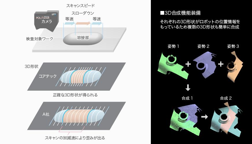 画像:1.溶接部の正確な3D形状を作成し、正確な解析へ