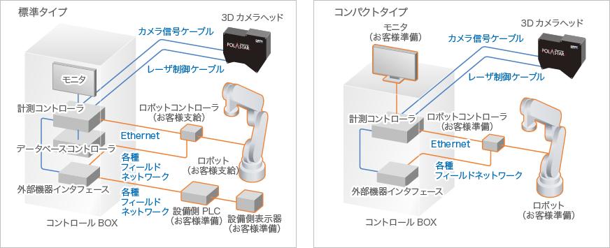 画像:システム構成